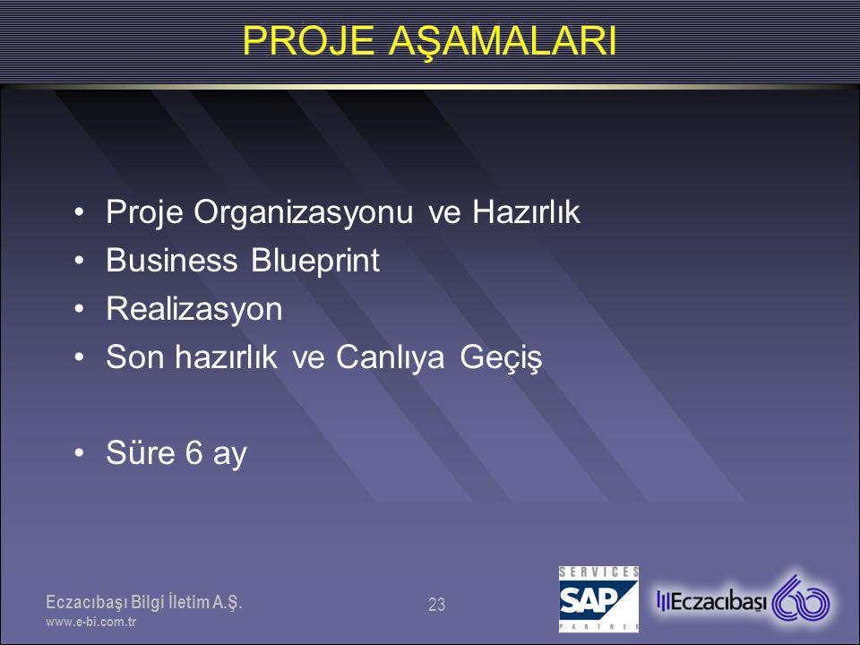 PROJE AŞAMALARI Proje Organizasyonu ve Hazırlık Business Blueprint
