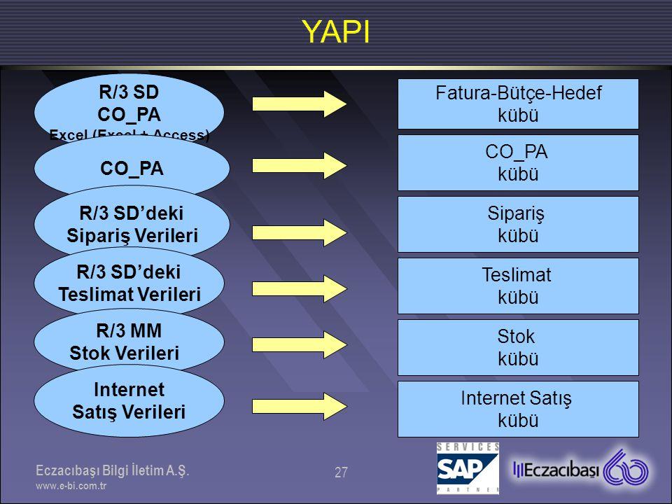YAPI R/3 SD Fatura-Bütçe-Hedef CO_PA kübü CO_PA CO_PA kübü R/3 SD'deki