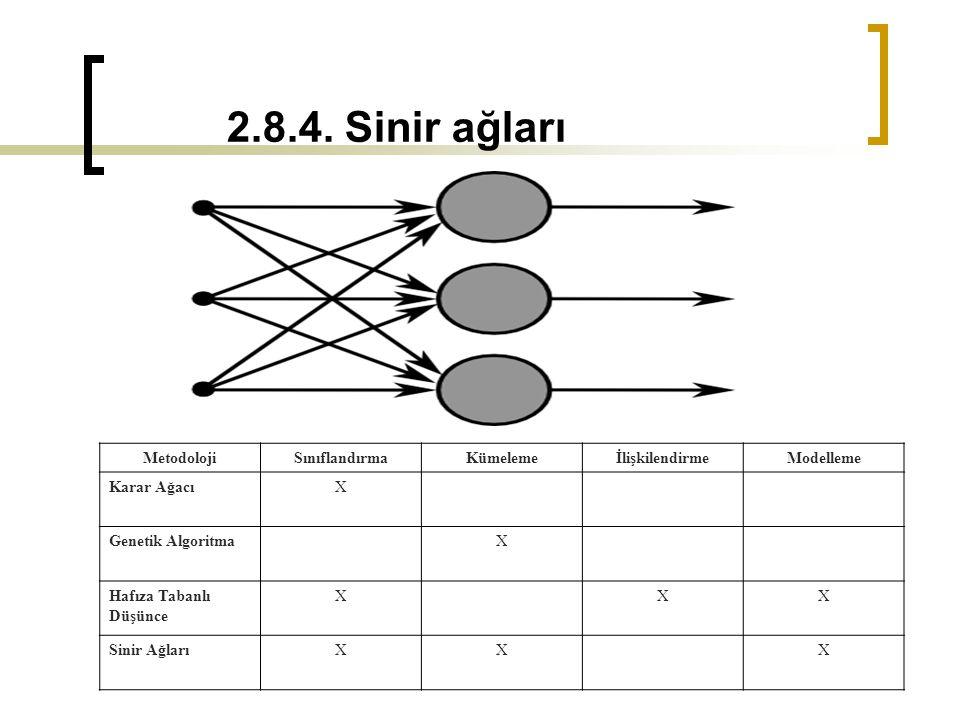 2.8.4. Sinir ağları Metodoloji Sınıflandırma Kümeleme İlişkilendirme
