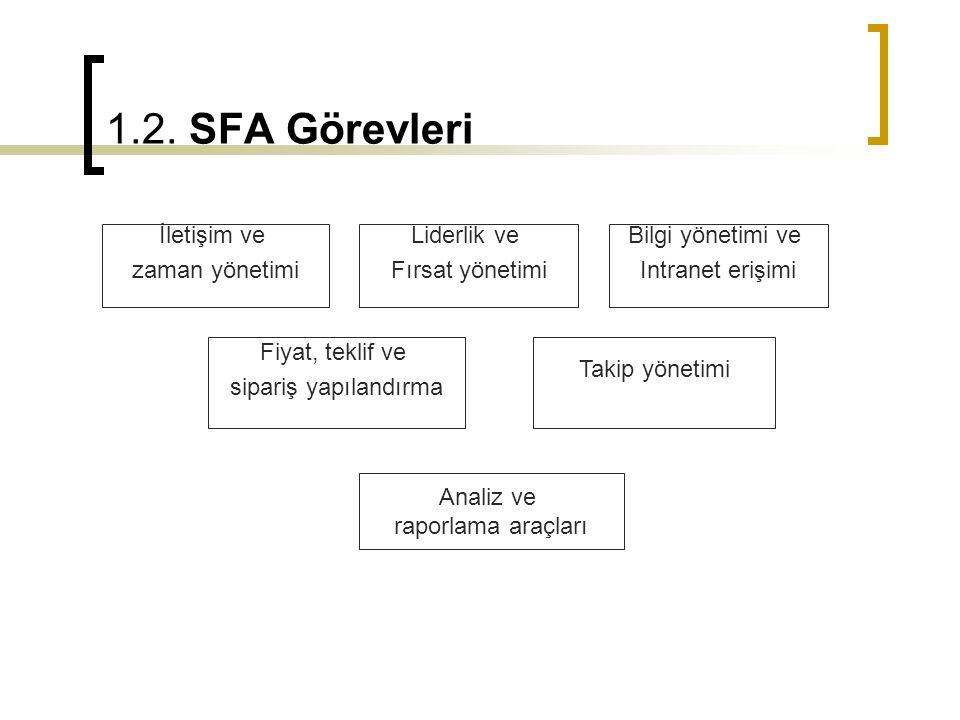 1.2. SFA Görevleri İletişim ve zaman yönetimi Liderlik ve