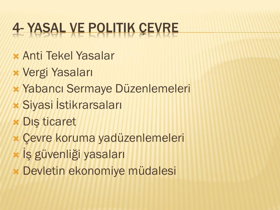 4- Yasal ve Politik Çevre