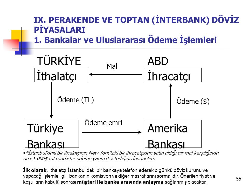 İthalatçı Türkiye Bankası İhracatçı Amerika TÜRKİYE ABD