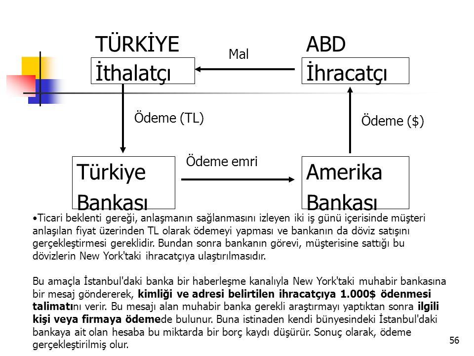 İthalatçı Türkiye Bankası İhracatçı Amerika TÜRKİYE ABD Mal Ödeme (TL)