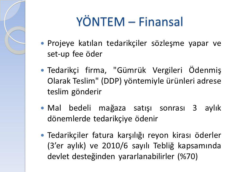 YÖNTEM – Finansal Projeye katılan tedarikçiler sözleşme yapar ve set-up fee öder.