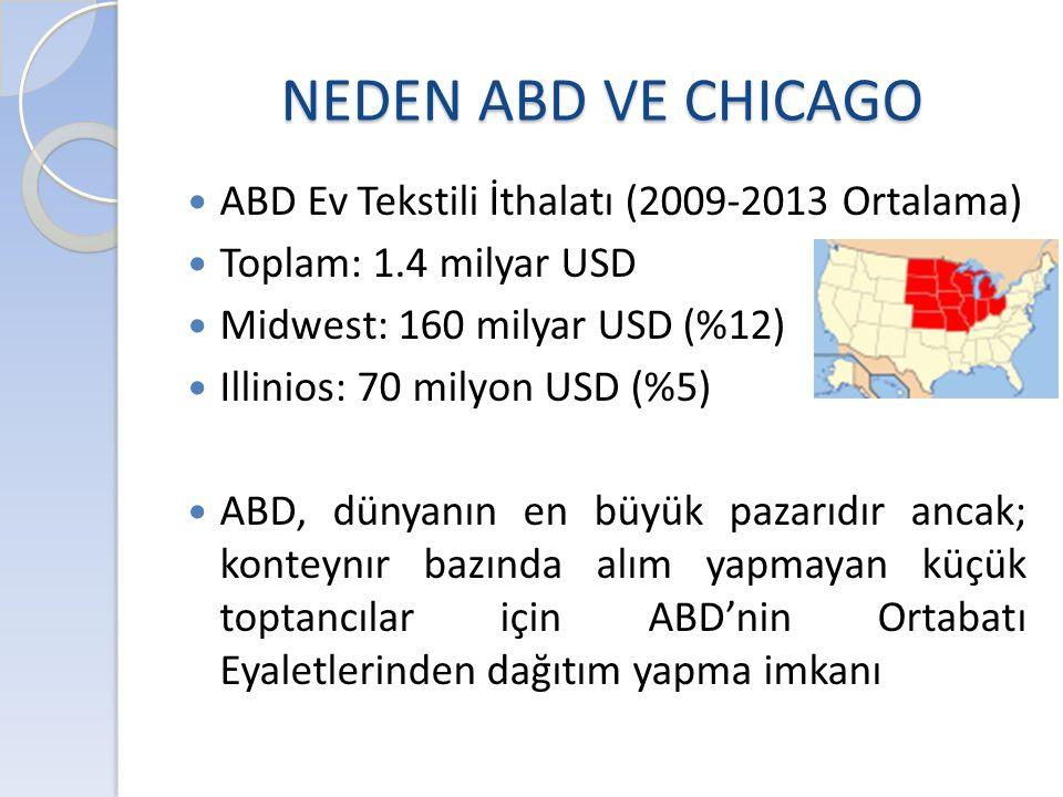 NEDEN ABD VE CHICAGO ABD Ev Tekstili İthalatı (2009-2013 Ortalama)
