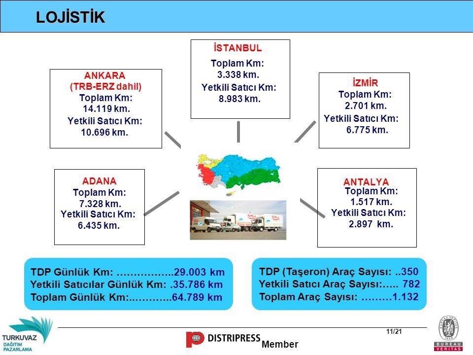 LOJİSTİK TDP (Taşeron) Araç Sayısı: ..350