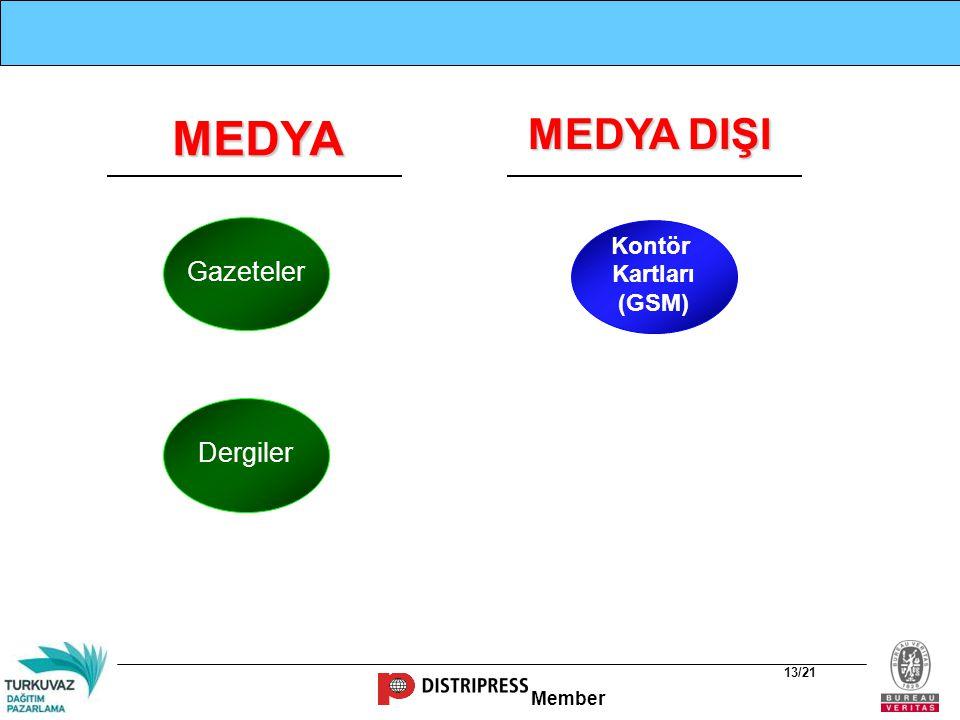 MEDYA MEDYA DIŞI Gazeteler Kontör Kartları (GSM) Dergiler