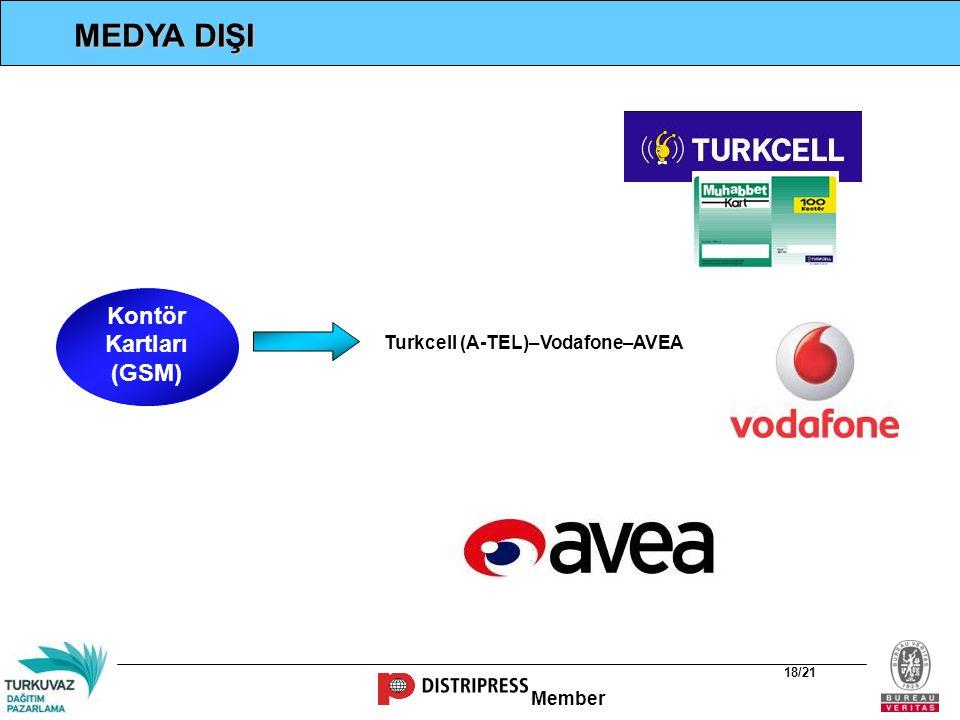 Turkcell (A-TEL)–Vodafone–AVEA