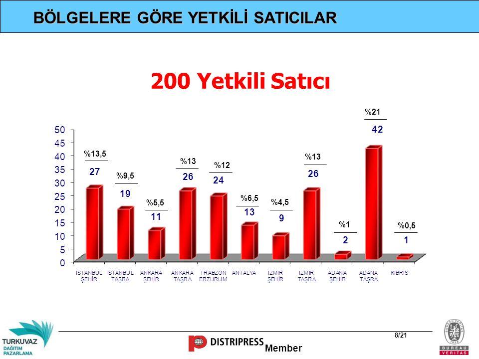200 Yetkili Satıcı BÖLGELERE GÖRE YETKİLİ SATICILAR %21 %13,5 %13 %13
