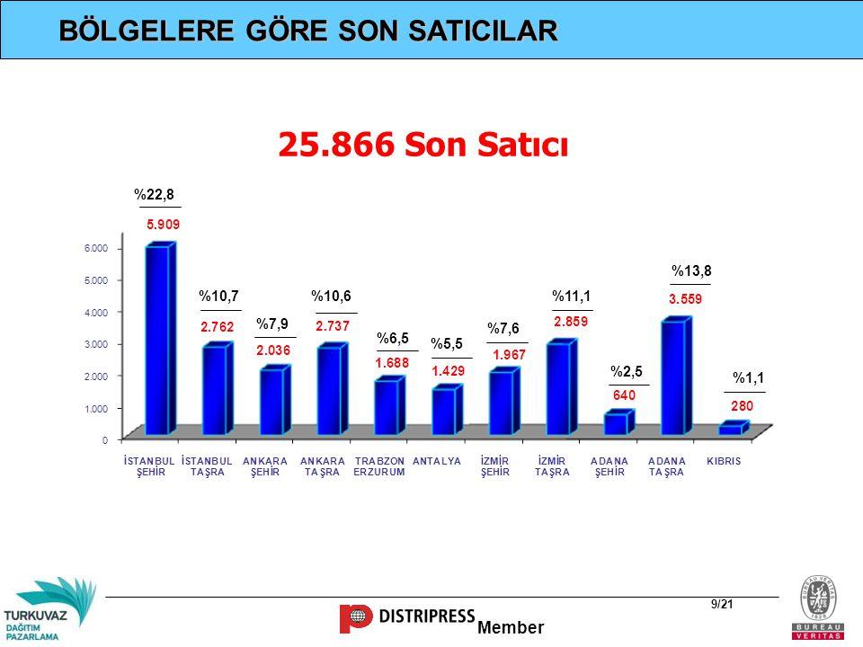 25.866 Son Satıcı BÖLGELERE GÖRE SON SATICILAR %22,8 %13,8 %10,7 %10,6