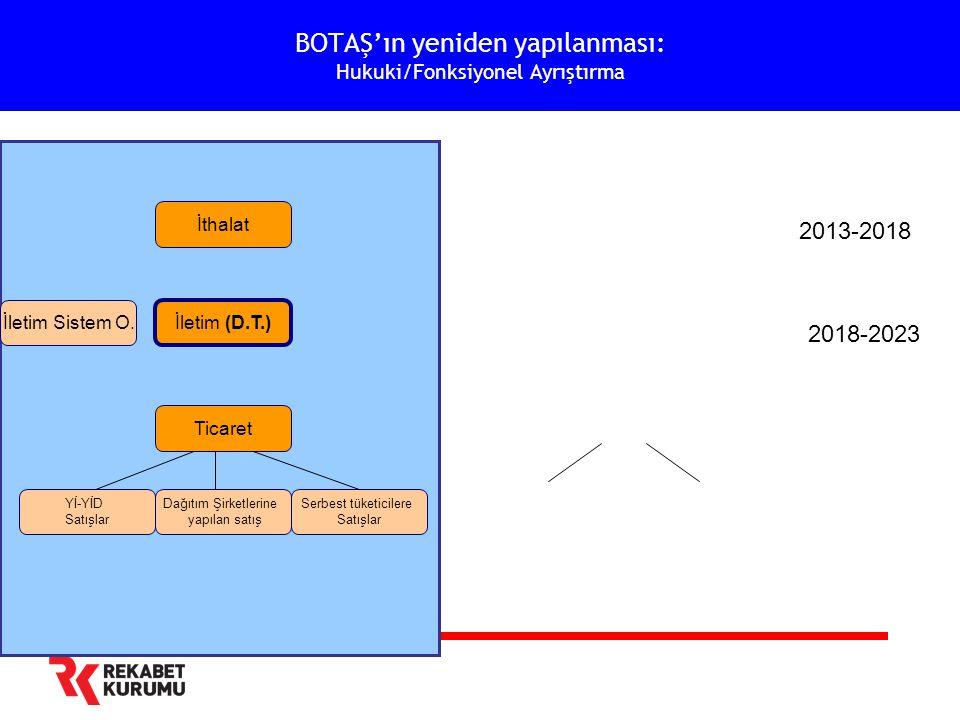 BOTAŞ'ın yeniden yapılanması: Hukuki/Fonksiyonel Ayrıştırma