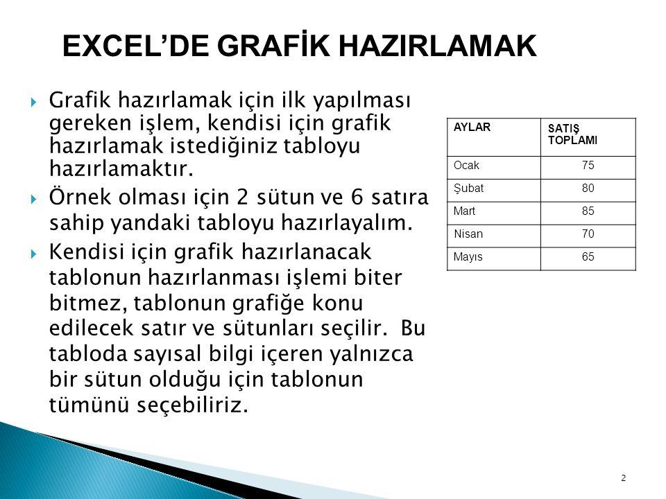 EXCEL'DE GRAFİK HAZIRLAMAK