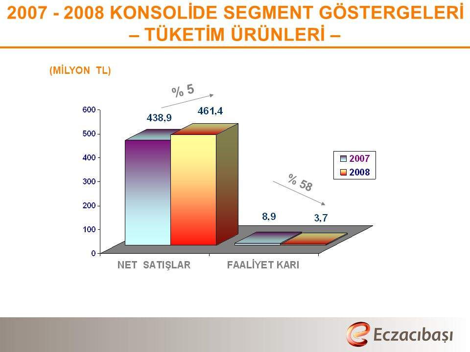 2007 - 2008 KONSOLİDE SEGMENT GÖSTERGELERİ – TÜKETİM ÜRÜNLERİ –