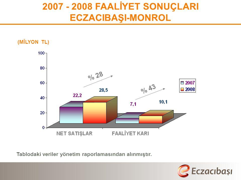 Tablodaki veriler yönetim raporlamasından alınmıştır.