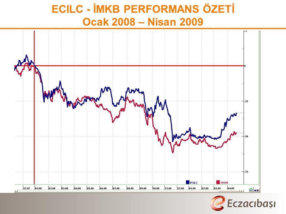 ECILC - İMKB PERFORMANS ÖZETİ