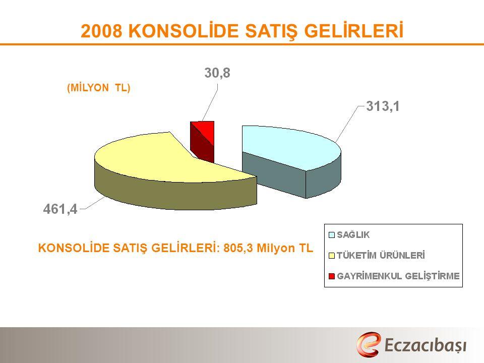 2008 KONSOLİDE SATIŞ GELİRLERİ