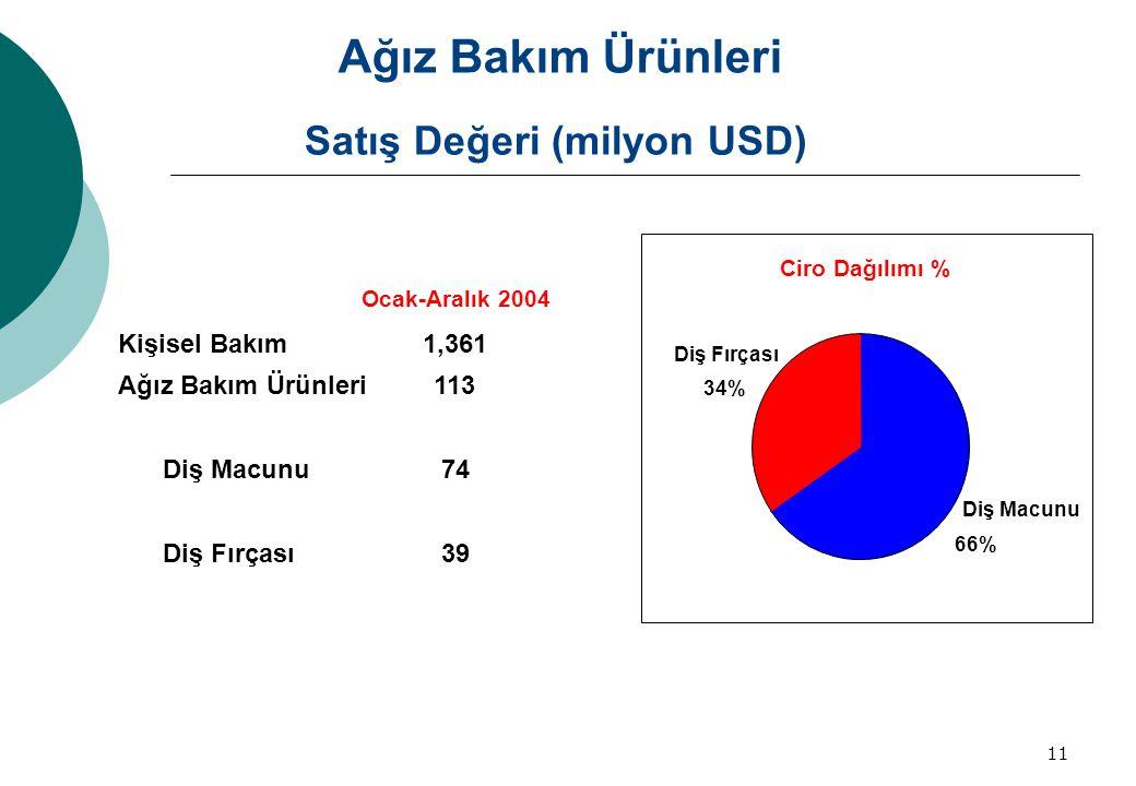 Satış Değeri (milyon USD)