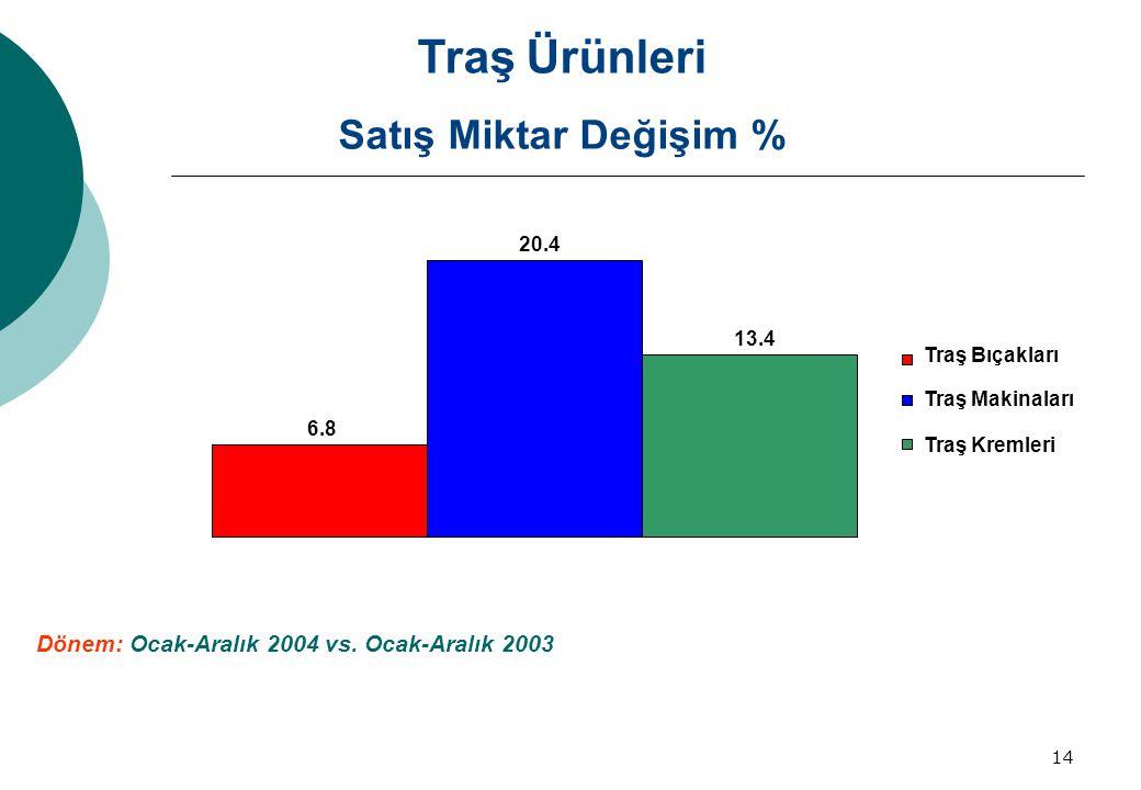 Traş Ürünleri Satış Miktar Değişim %