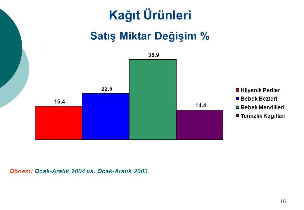 Kağıt Ürünleri Satış Miktar Değişim %