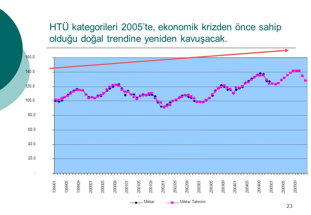 HTÜ kategorileri 2005'te, ekonomik krizden önce sahip olduğu doğal trendine yeniden kavuşacak.
