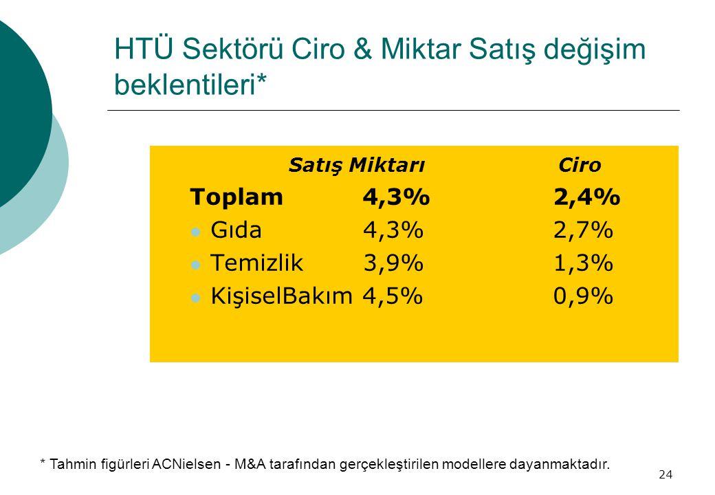 HTÜ Sektörü Ciro & Miktar Satış değişim beklentileri*