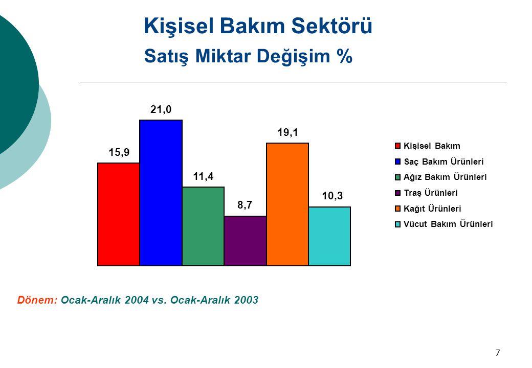 Kişisel Bakım Sektörü Satış Miktar Değişim % 21,0 19,1 15,9 11,4 10,3