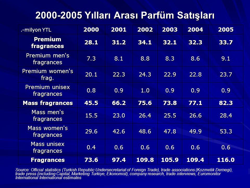 2000-2005 Yılları Arası Parfüm Satışları