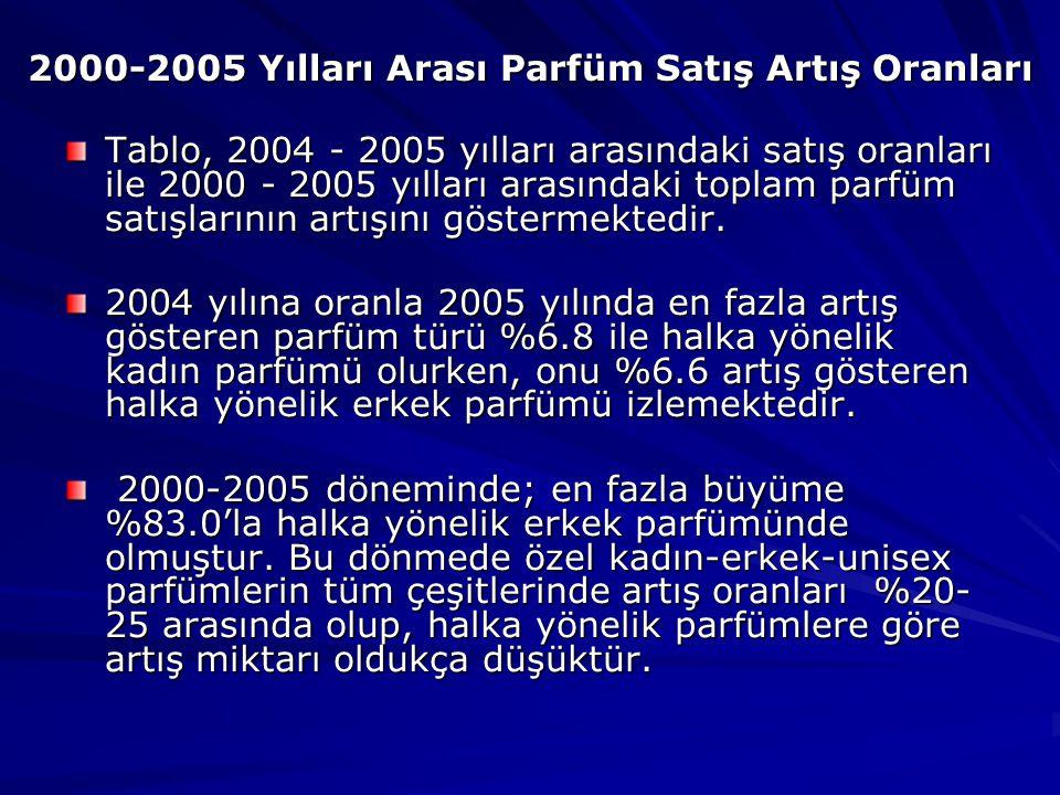 2000-2005 Yılları Arası Parfüm Satış Artış Oranları