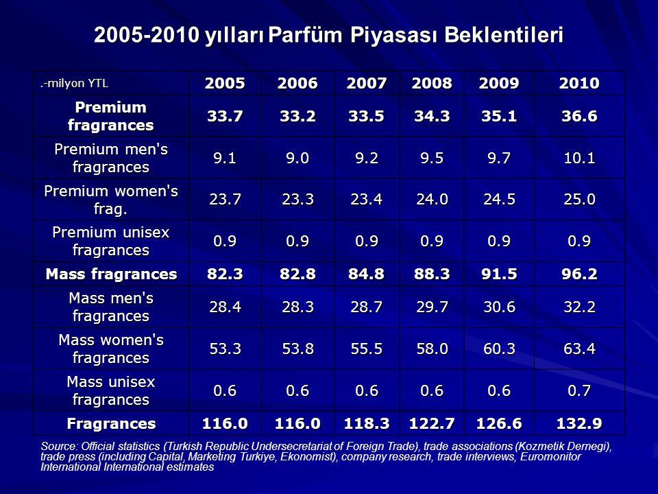 2005-2010 yılları Parfüm Piyasası Beklentileri