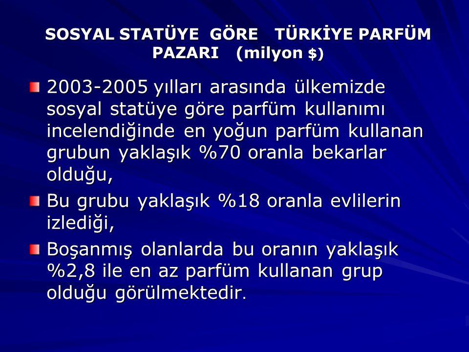 SOSYAL STATÜYE GÖRE TÜRKİYE PARFÜM PAZARI (milyon $)