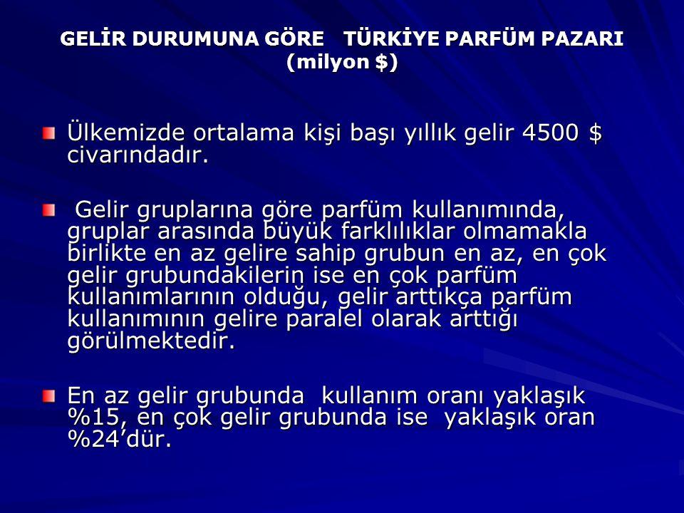 GELİR DURUMUNA GÖRE TÜRKİYE PARFÜM PAZARI (milyon $)