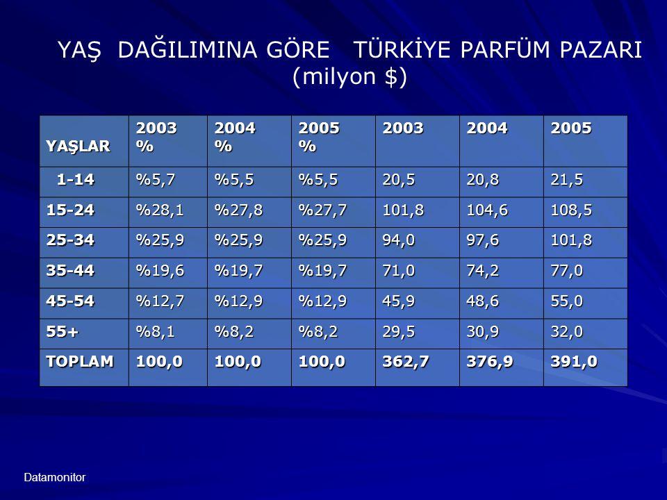 YAŞ DAĞILIMINA GÖRE TÜRKİYE PARFÜM PAZARI (milyon $)