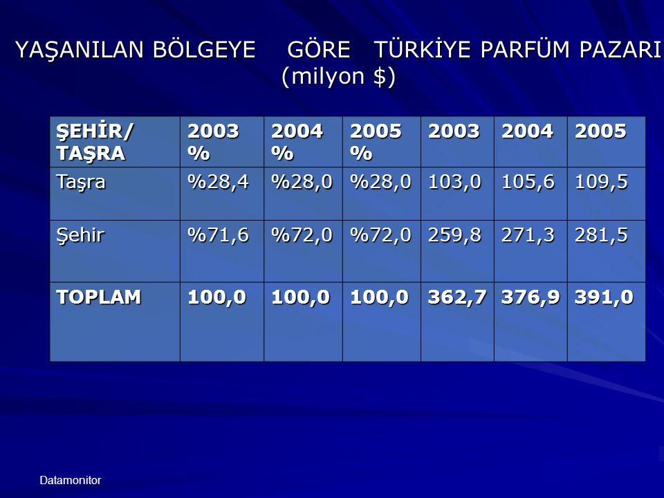 YAŞANILAN BÖLGEYE GÖRE TÜRKİYE PARFÜM PAZARI (milyon $)