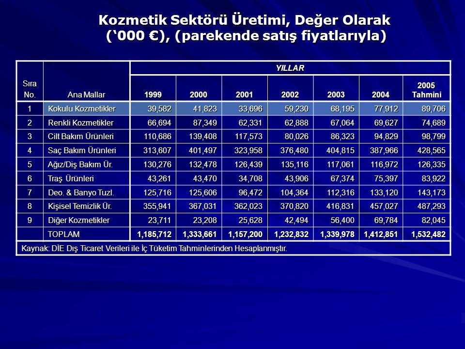 Kozmetik Sektörü Üretimi, Değer Olarak ('000 €), (parekende satış fiyatlarıyla)