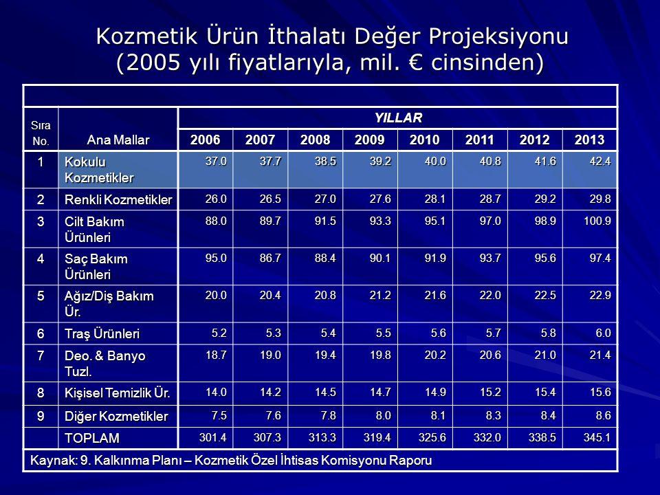Kozmetik Ürün İthalatı Değer Projeksiyonu (2005 yılı fiyatlarıyla, mil