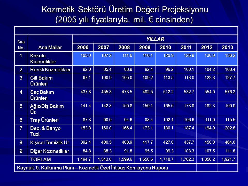 Kozmetik Sektörü Üretim Değeri Projeksiyonu (2005 yılı fiyatlarıyla, mil. € cinsinden)