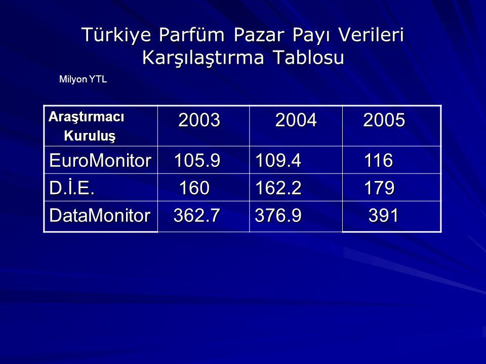 Türkiye Parfüm Pazar Payı Verileri Karşılaştırma Tablosu
