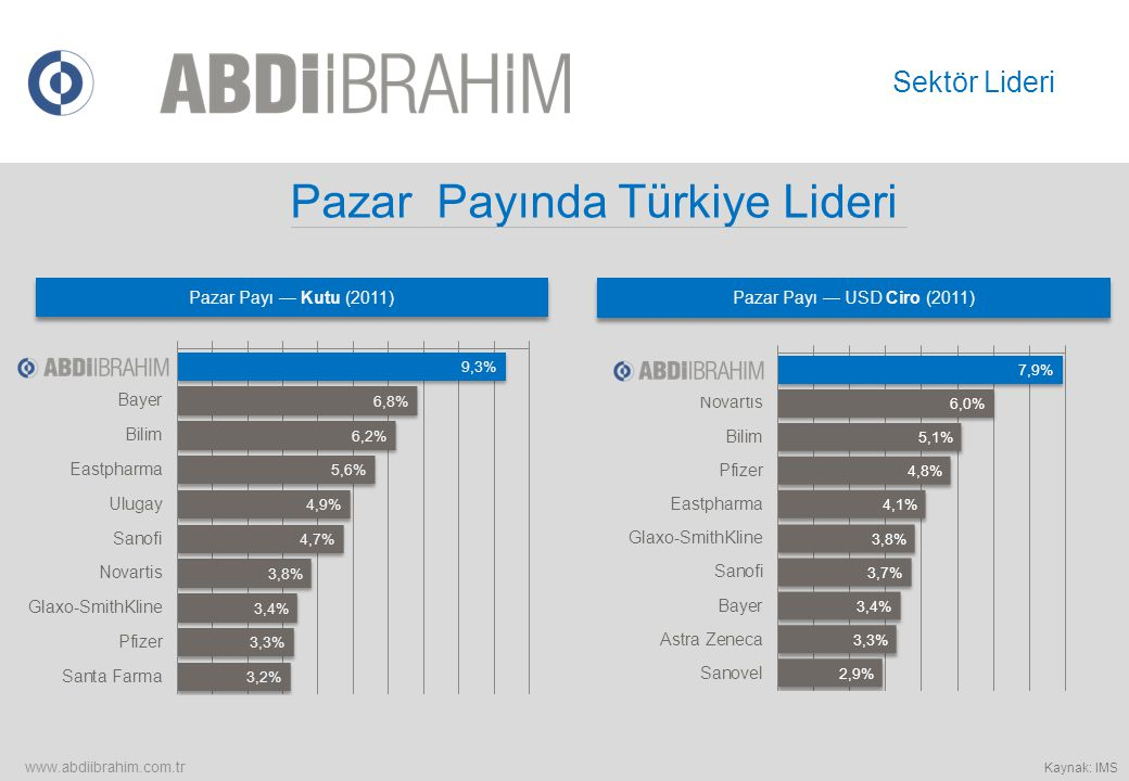 Pazar Payında Türkiye Lideri