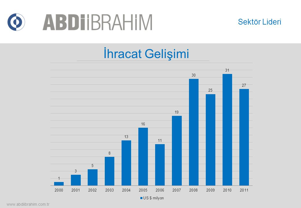 Sektör Lideri İhracat Gelişimi www.abdiibrahim.com.tr