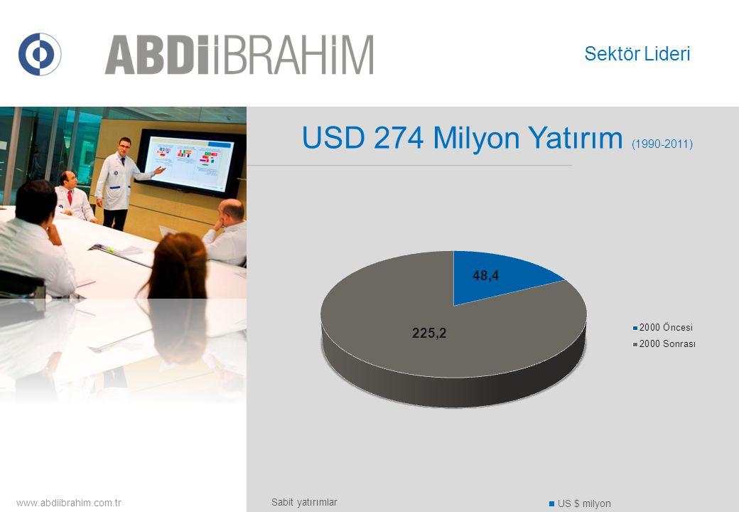 USD 274 Milyon Yatırım (1990-2011) Sektör Lideri