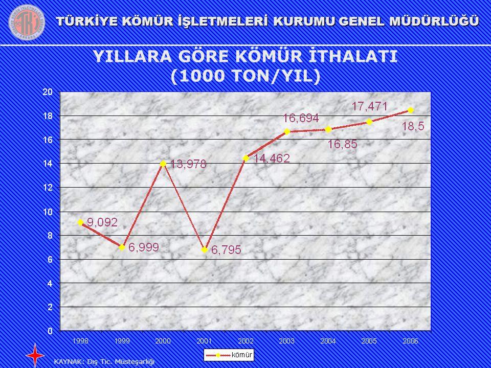 YILLARA GÖRE KÖMÜR İTHALATI (1000 TON/YIL)