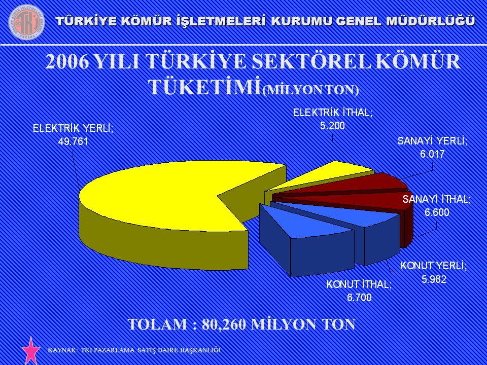 2006 YILI TÜRKİYE SEKTÖREL KÖMÜR TÜKETİMİ(MİLYON TON)
