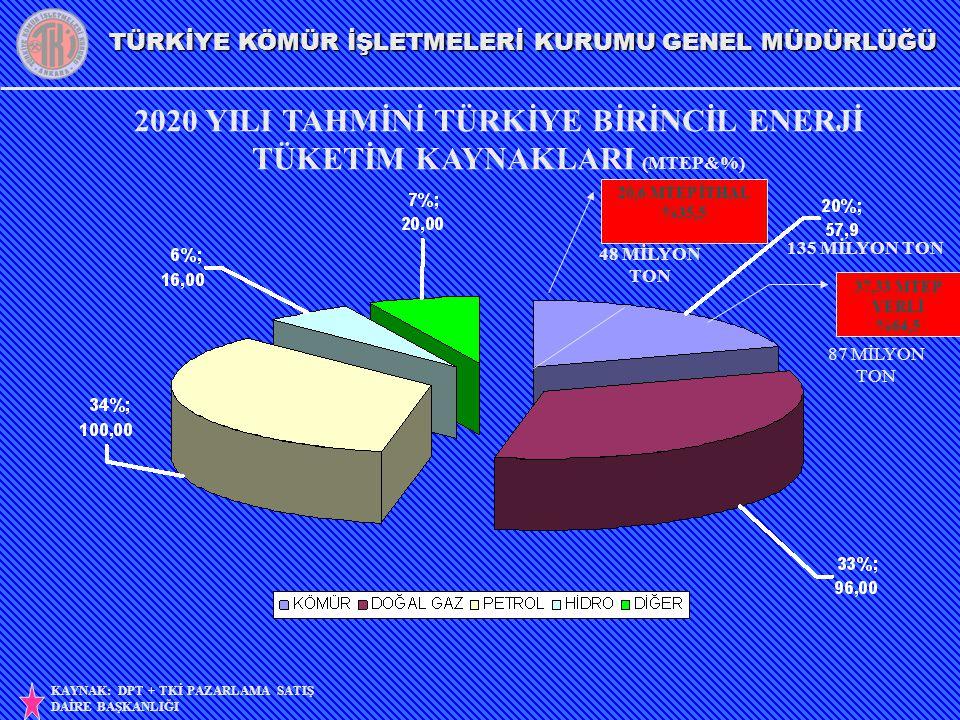 2020 YILI TAHMİNİ TÜRKİYE BİRİNCİL ENERJİ TÜKETİM KAYNAKLARI (MTEP&%)