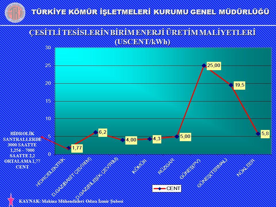 ÇESİTLİ TESİSLERİN BİRİM ENERJİ ÜRETİM MALİYETLERİ (USCENT/kWh)