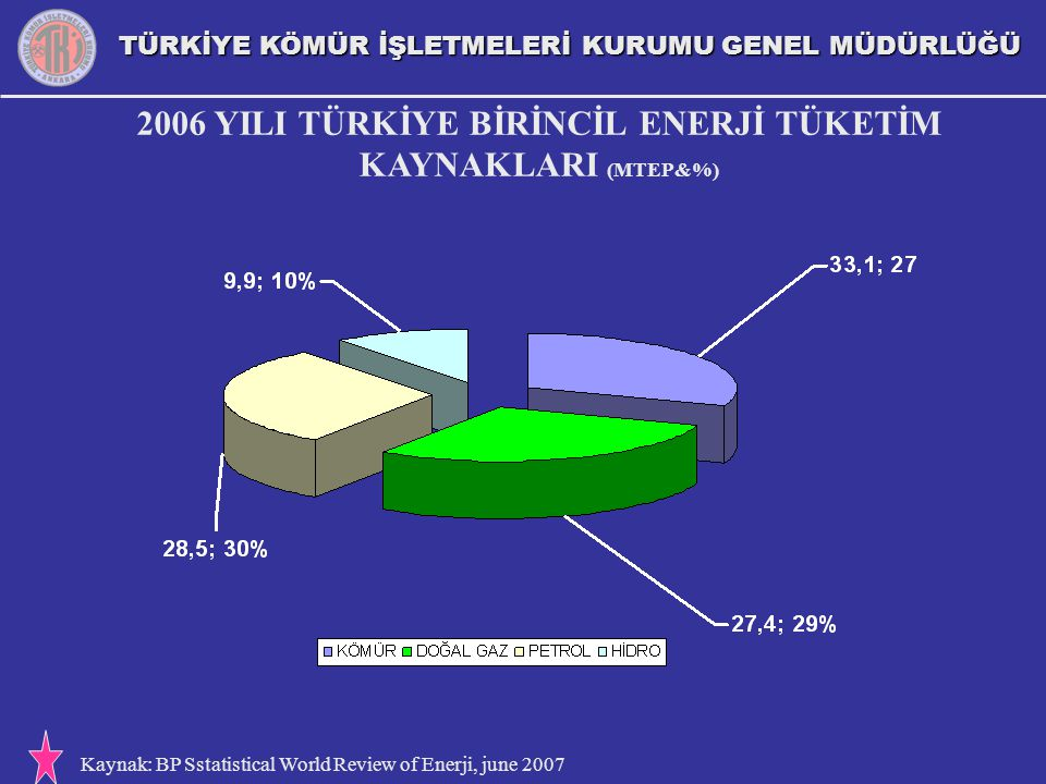2006 YILI TÜRKİYE BİRİNCİL ENERJİ TÜKETİM KAYNAKLARI (MTEP&%)
