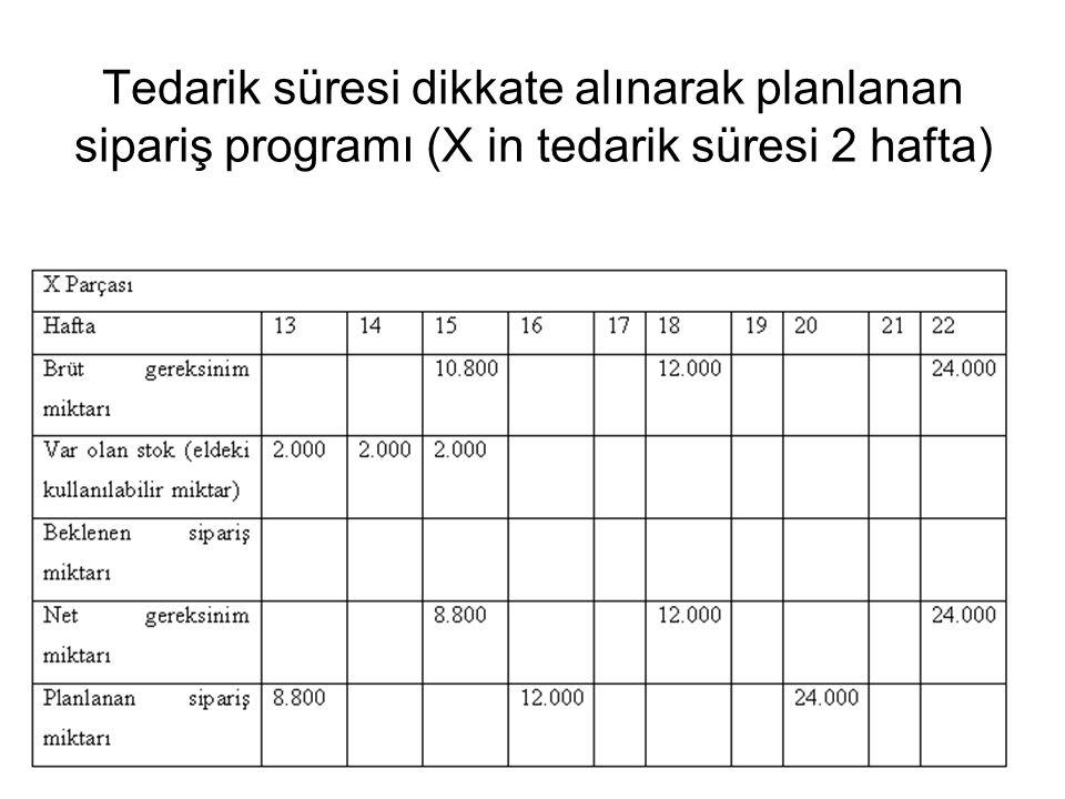 Tedarik süresi dikkate alınarak planlanan sipariş programı (X in tedarik süresi 2 hafta)