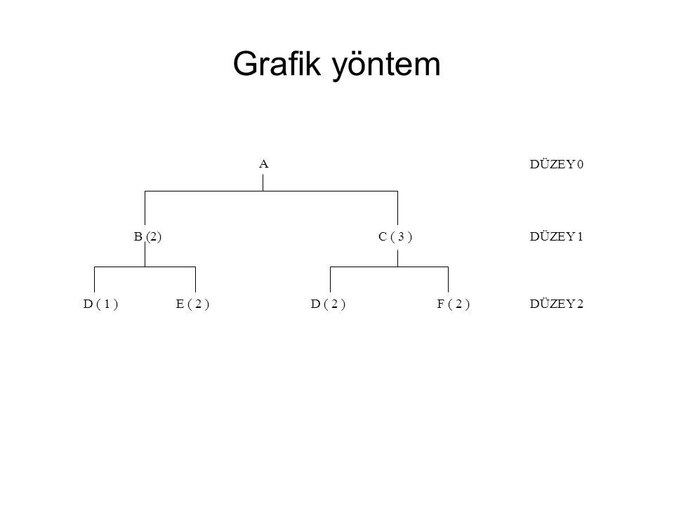 Grafik yöntem A B (2) C ( 3 ) D ( 1 ) E ( 2 ) D ( 2 ) F ( 2 ) DÜZEY 0