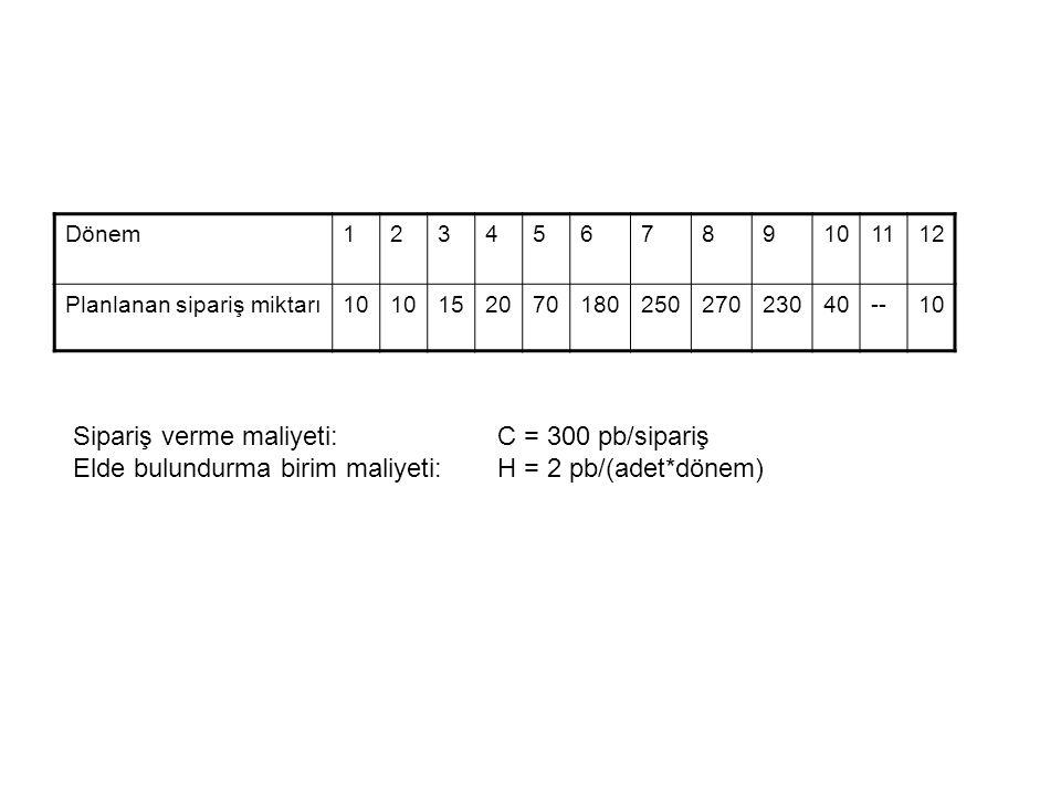 Sipariş verme maliyeti: C = 300 pb/sipariş
