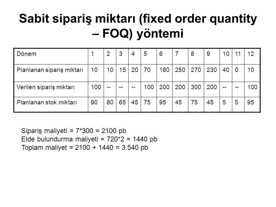 Sabit sipariş miktarı (fixed order quantity – FOQ) yöntemi