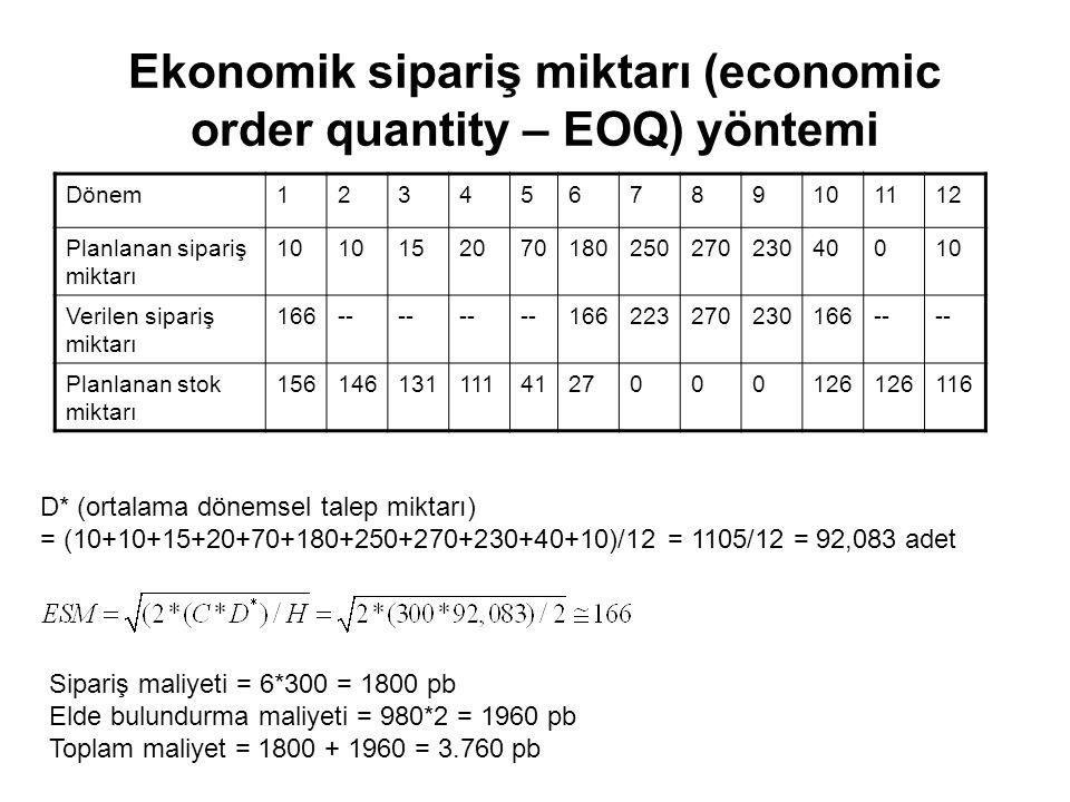 Ekonomik sipariş miktarı (economic order quantity – EOQ) yöntemi